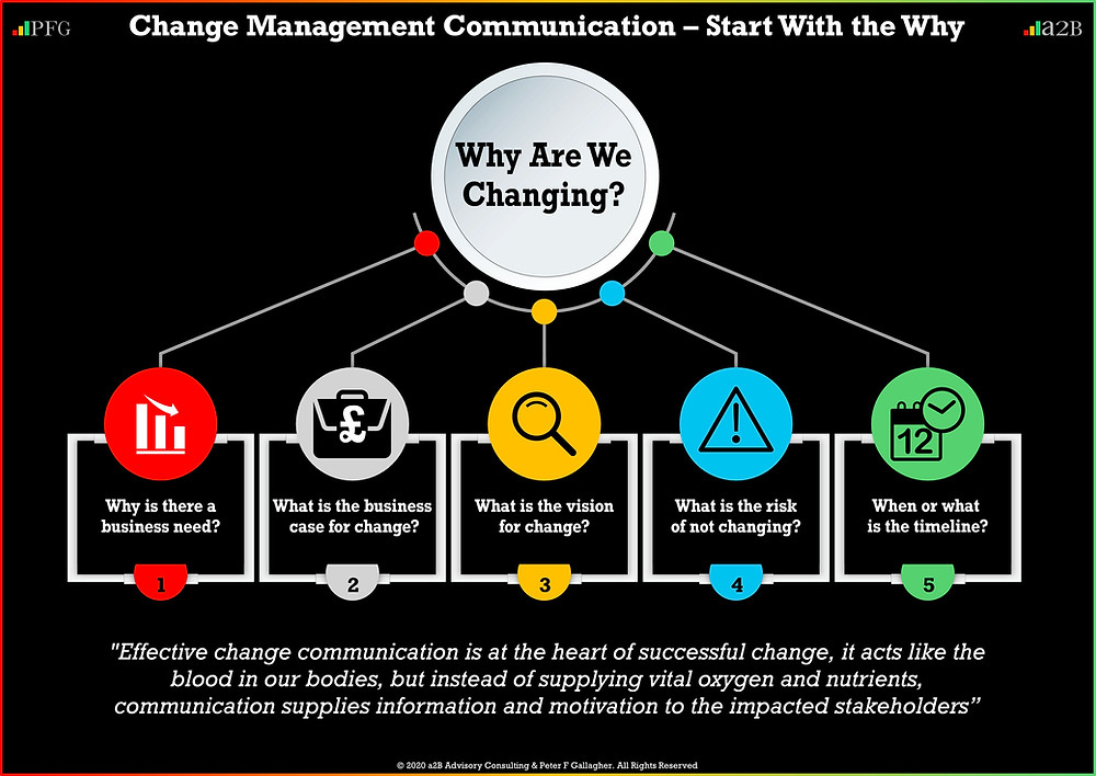 Change Management Communication, Change Management Communication Starts with the Why, Effective change communication is at the heart of successful change, it acts like the blood in our bodies, but instead of supplying vital oxygen and nutrients, communication supplies information and motivation to the impacted stakeholders ~ Peter f Gallagher, Peter F Gallagher Change Management Expert though leader speaker,