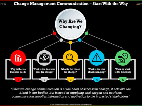 Change Management Communication – Starts with the Why