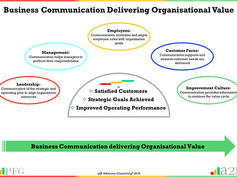 Business Communication Delivering Organisational Value
