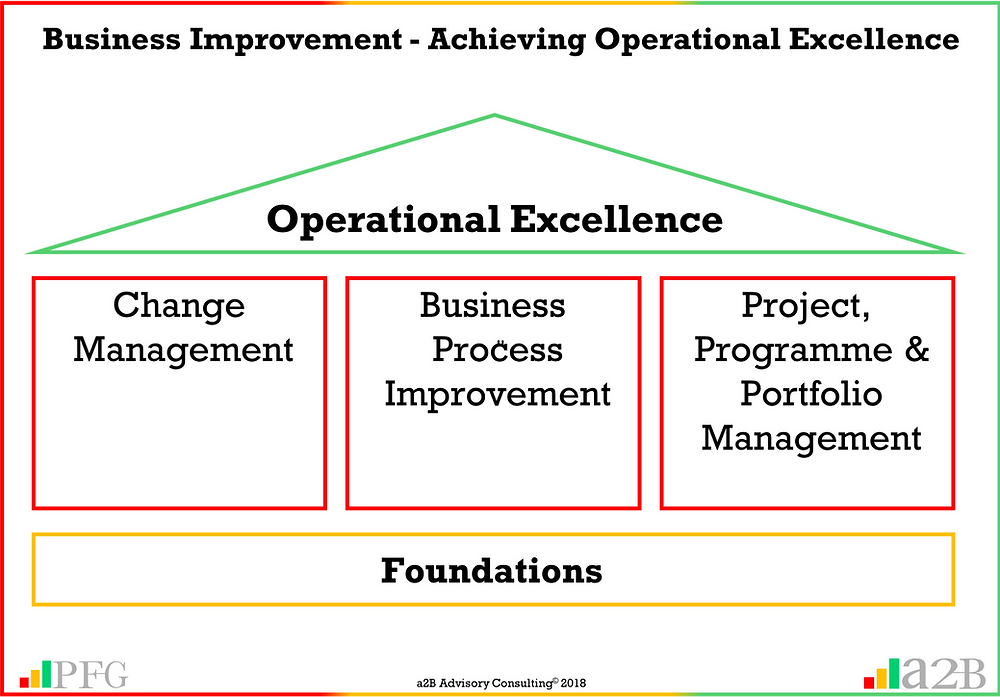 """Business improvement projects are more likely to fail due to people and communication challenges rather than the application of business improvement tools or methodologies"" ~ Peter F Gallagher , AUILM, a2B AUILM Employee adoption model, a2B5R® Employee Behavioural Model, a2B5R, a2BCMF, a2B AUILM Peter F Gallagher Author of ""The Leadership of Change"", The Leadership of Change – volume 1, The Leadership of Change Fables, #LeadershipOfChange, Enabling the leadership of change, enablingtheleadershipofchange.com, a2B Advisory Consulting, www.a2B.consuling, Peter F Gallagher, PeterFGallagher.com, Peter F Gallagher Speaker, If you do not change employee mindset and behaviour, you will not get organisational change"" ~ Peter F Gallagher, #LeadershipOfChange, Peter F Gallagher Change Management Expert, Peter F Gallagher London & Edinburgh, Global Speaker, Peter F Gallagher London & Edinburgh, Change Consultants London & EdinburghTraining, Change Improvement, Enabling step improvement, Sarah L Gallagher, Change Management, Change Management Framework, a2BBIS, [Author: Peter F Gallagher], +44 75 4147 2955, +44 75 4401 2510, peter.gallagher@a2B.consulting, London office: Kemp House, 152 - 160 City Road, London, EC1V 2NX, Edinburgh Office: 8/1 East Suffolk Road, Darroch House, Edinburgh, EH16 5PL, Change Management Practitioner Training, Change Management Sponsorship Training, , Business Improvement Consultants London & Edinburgh, Lean Consultants London & Edinburgh, Training Certification London & Edinburgh, Training Certification, Training Accreditation,"