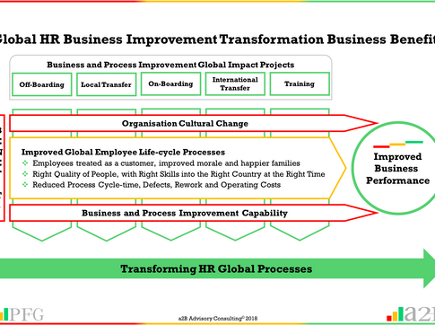 Business Improvement - Transforming Global HR Processes (Case Study)