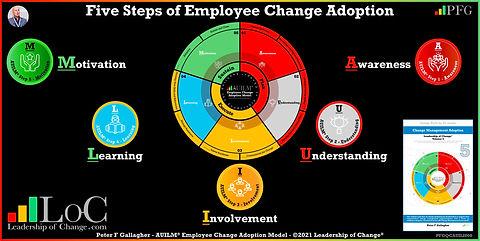 Change Management Quote Change Adoption ~ Peter F Gallagher Change Management Expert,