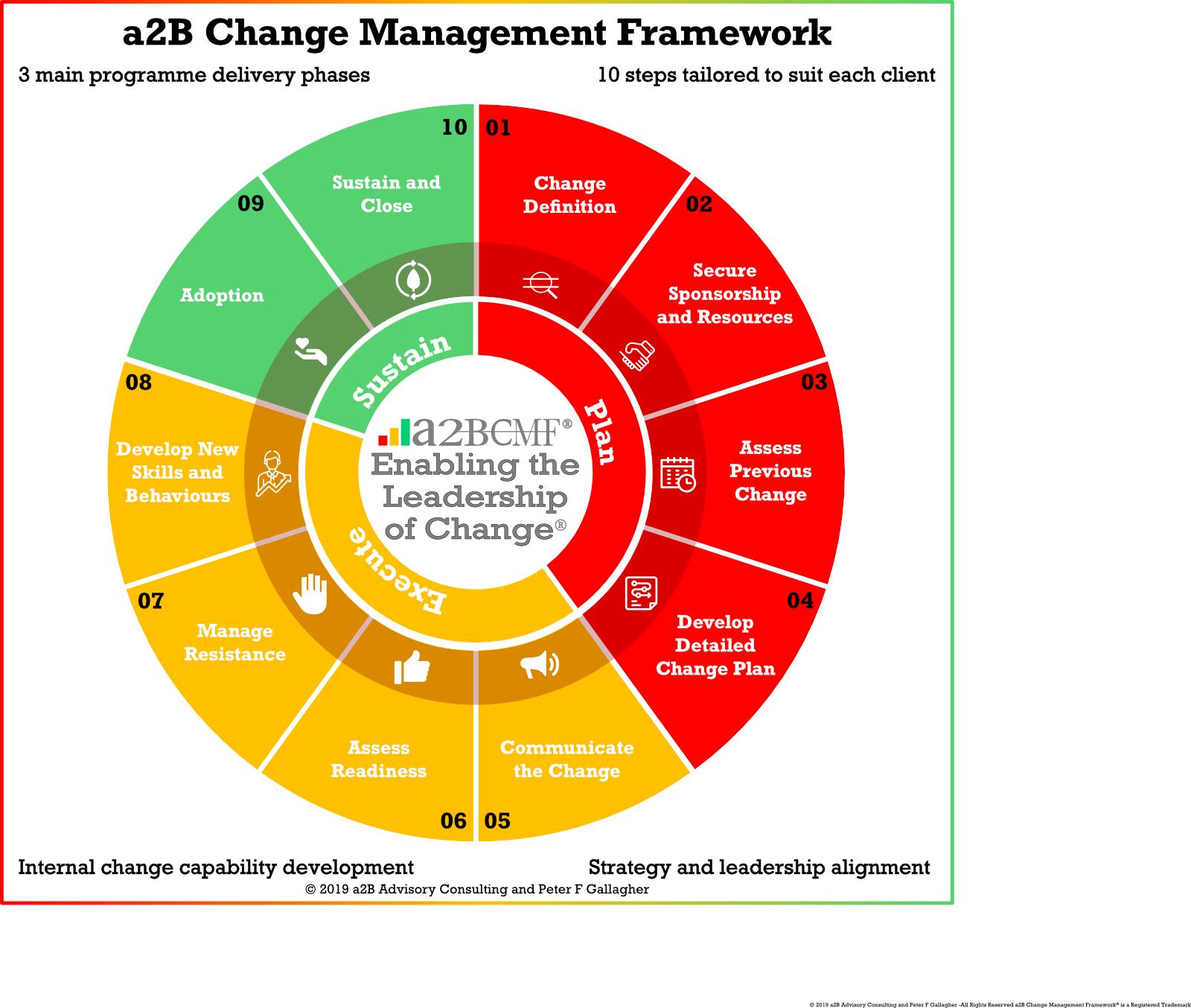 Change Management Framework - Leadership of Change Volume 1 Peter F Gallagher