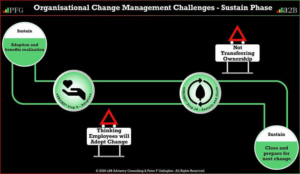 Organisational Change Management Challenges Sustain Phase ~ Peter F Gallagher Change Management Expert and Global Thought Leader, Thinking Employees will Adopt the Change, Not Transferring Ownership, a2B Change Management Framework® (a2BCMF®)