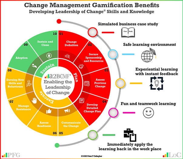 Change Management Gamification Benefits, Change Management Business Simulation Benefits, Leadership of Change Gamification, Peter F Gallagher Keynote Speaker, #LeadershipOfChange, Peter F Gallagher Change Management Expert