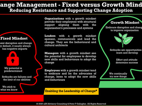 Change Management - Fixed Verses Growth Mindset Leadership