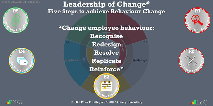 "Change Management Behaviour Quotes, Change Management Quotes Peter F Gallagher, ""Change employee behaviour: Recognise, Redesign, Resolve, Replicate and Reinforce"" ~ Peter F Gallagher Change, Peter F Gallagher Change Management Expert Speaker and Global Thought Leader,"