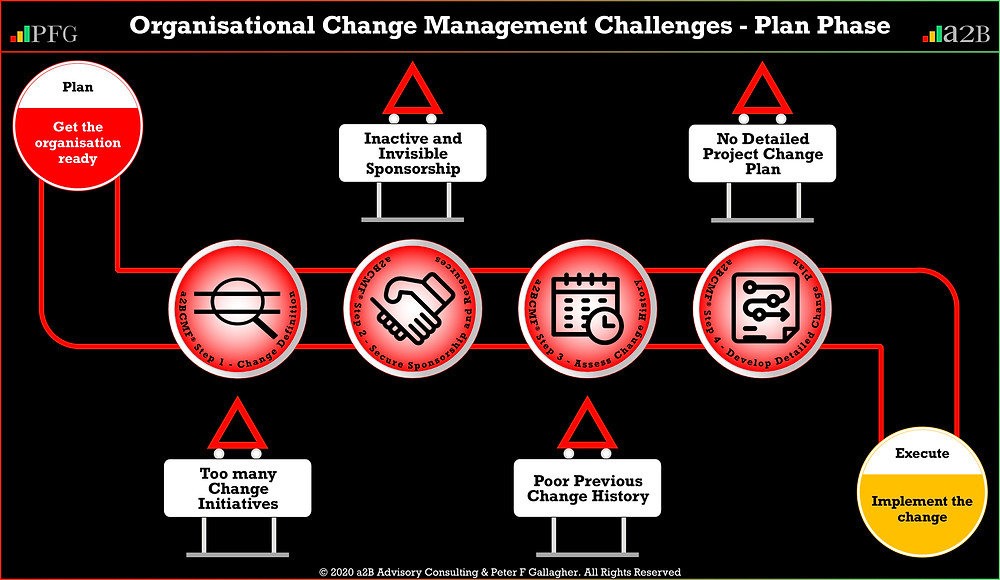 Organisational Change Management Challenges Plan Phase Peter F Gallagher Change Management Expert and Global Thought Leader, Too Many Change Initiatives, Inactive or Invisible Sponsorship, Poor Previous Change History, No Detailed Project Change Plan