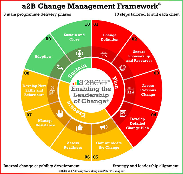 a2B Change Management Framework, Peter F Gallagher Organisation Change Management Keynote Speaker, Peter F Gallagher Change Management Expert, Leadership of Change, a2B Consulting