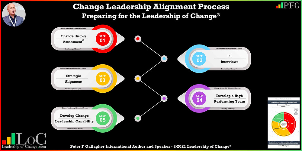 Change Leadership Alignment, Change Leadership, is your leadership team prepared to lead your organisation's change implementation, Peter F Gallagher change management expert speaker global thought leader, change management experts speakers global thought leaders, change management experts, change management speakers, change management global thought leaders, change management book, change management leadership, leadership of change,