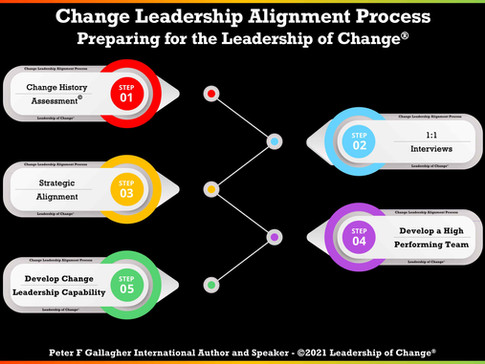 Change Leadership Alignment Process - Setting up Change Leaders for Success