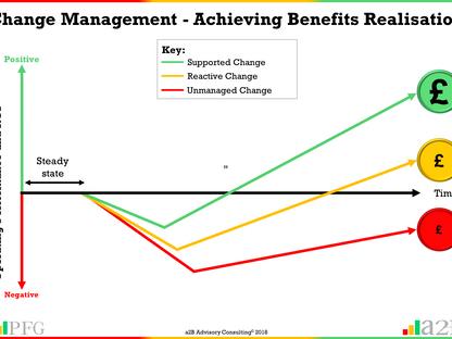 Change Management - Achieving Benefits Realisation