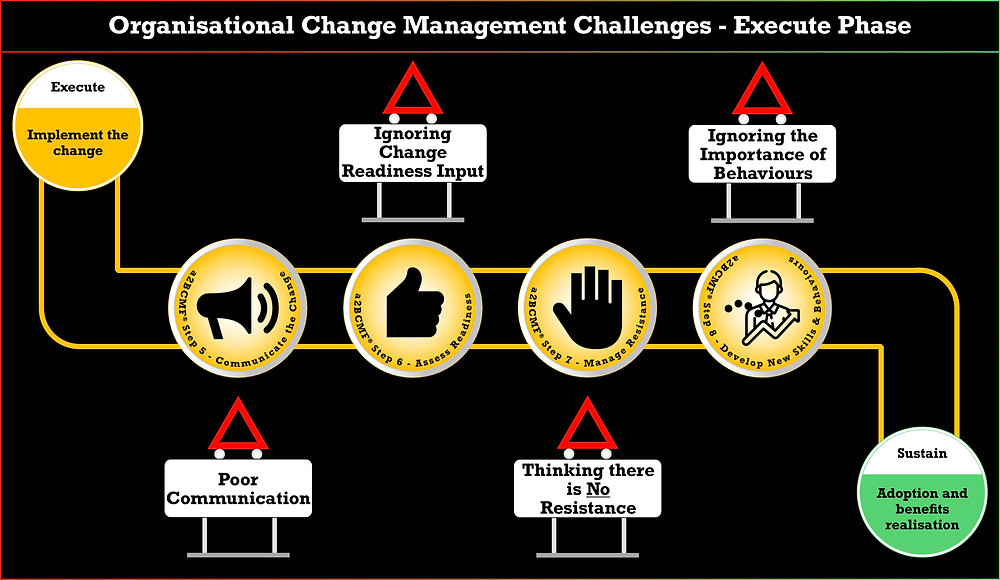Organisational Change Management Challenges Plan Phase Peter F Gallagher Change Management Expert and Global Thought Leader, Poor Communication, Ignoring Change Readiness Input, thinking there is No Resistance, Ignoring the Importance of Behaviours, a2B Change Management Framework® (a2BCMF®)