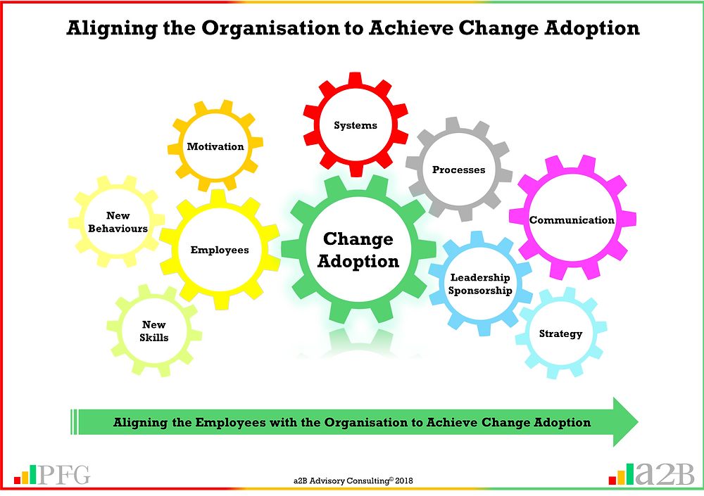 "Change Adoption, ""For Change Adoption to be successful, leadership need to ensure employees are supported to develop the new skills, behaviours and motivation that delivers improved future organisation performance"" ~ Peter F Gallagher, a2B AUILM, a2B AUILM Employee adoption model, a2B5R® Employee Behavioural Model, a2B5R, a2BCMF, a2B AUILM Peter F Gallagher Author of ""The Leadership of Change"", The Leadership of Change – volume 1, The Leadership of Change Fables, #LeadershipOfChange, Enabling the leadership of change, enablingtheleadershipofchange.com, a2B Advisory Consulting, www.a2B.consuling, Peter F Gallagher, PeterFGallagher.com, Peter F Gallagher Speaker, If you do not change employee mindset and behaviour, you will not get organisational change"" ~ Peter F Gallagher, #LeadershipOfChange, Peter F Gallagher Change Management Expert, Peter F Gallagher London & Edinburgh, Global Speaker, Peter F Gallagher London & Edinburgh, Change Consultants London & EdinburghTraining, Change Improvement, Enabling step improvement, Sarah L Gallagher, Change Management, Change Management Framework, a2BBIS, [Author: Peter F Gallagher], +44 75 4147 2955, +44 75 4401 2510, peter.gallagher@a2B.consulting, London office: Kemp House, 152 - 160 City Road, London, EC1V 2NX, Edinburgh Office: 8/1 East Suffolk Road, Darroch House, Edinburgh, EH16 5PL, Change Management Practitioner Training, Change Management Sponsorship Training, , Business Improvement Consultants London & Edinburgh, Lean Consultants London & Edinburgh, Training Certification London & Edinburgh, Training Certification, Training Accreditation,"