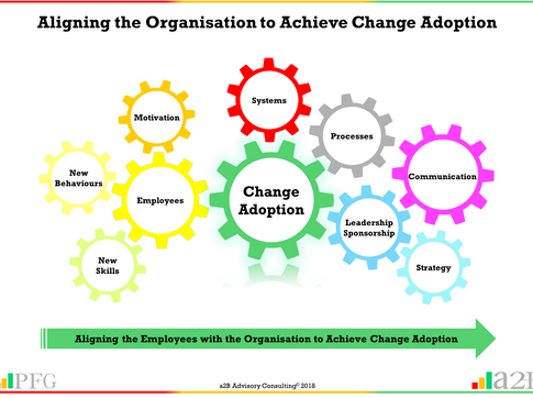 Change Adoption - Aligning the Employee and Organisation