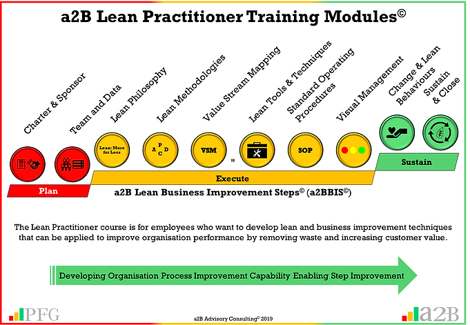 a2B Lean Practitioner Modules 20190421.p