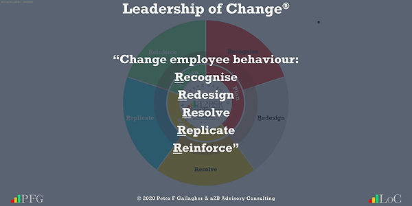 """Change Management Quotes, Change Management Quotes Peter F Gallagher, """"Change employee behaviour: Recognise, Redesign, Resolve, Replicate and Reinforce"""" ~ Peter F Gallagher Change, Peter F Gallagher Change Management Expert Speaker and Global Thought Leader,"""