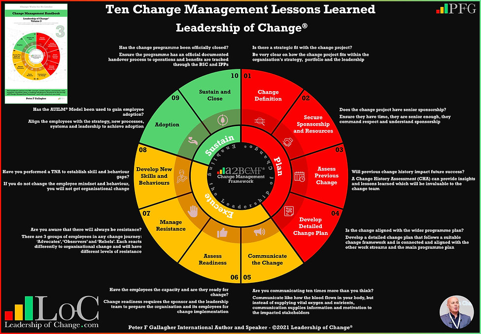 Change Management Quotes lessons learned, Change Management Quote lessons learned, Change Leadership Quote, Change Leadership Quotes, Peter F Gallagher, Peter F Gallagher change management expert speaker global thought leader, change management experts speakers global thought leaders, change management handbook, Leadership of change, change management leadership, change management leadership handbook,