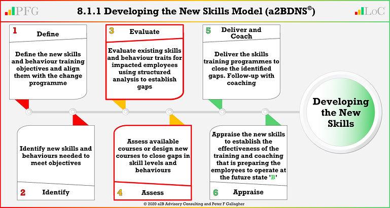 LoCA 8.1.1 New Skills Actee 20200622 v22