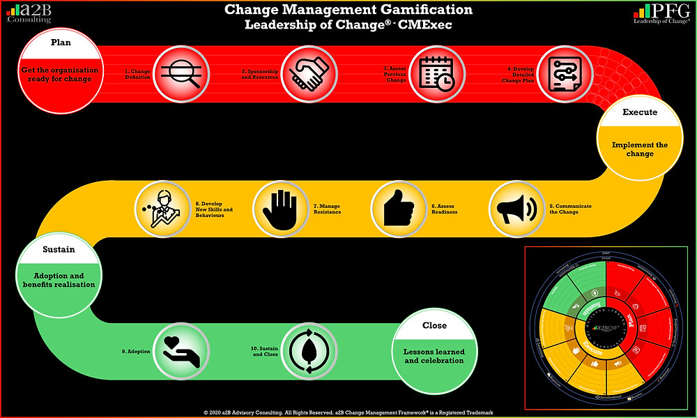 "Change Management Gamification Gameboard, Change Management Gamification Peter F Gallagher, ""We use gamification so that your leadership and employees can learn test and prepare for your organisational change"" ~ Peter F Gallagher Change, Peter F Gallagher Change Management Expert Speaker and Global Thought Leader, effective change manager, Change Management Book,"