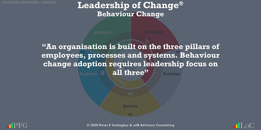 "Change Management Behaviour Quotes, Change Management Quotes Peter F Gallagher, ""An organisation is built on the three pillars of employees, processes and systems. Change adoption requires leadership focus on all three"" ~ Peter F Gallagher Change, Peter F Gallagher Change Management Expert Speaker and Global Thought Leader,"