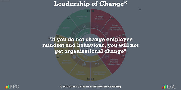 Change Management Quotes, Change Management Quotes Peter F Gallagher, If you do not change employee mindset and behaviour, you will not get organisational change ~ Peter F Gallagher Change, Peter F Gallagher Change Management Expert Speaker and Global Thought Leader,