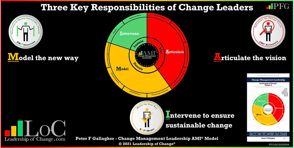 Change Management Leadership Quotes, Change Management Leadership Handbook Peter F Gallagher, Organisational change leadership is about effectively and proactively articulating the vision modelling the new way and intervening to ensure sustainable change, Peter F Gallagher change management expert speaker author global thought leader, change management experts speakers authors global thought leaders, change leaders,