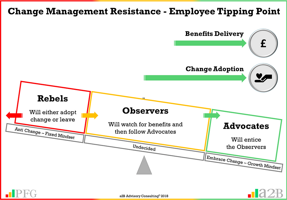 """Change Management Sponsorship, Change Management Resistance, """"Without employee resistance, you will not achieve organisational change"""" ~ Peter F Gallagher, Change Management and Change Resistance - Finding the Tipping Point for Employees,, Peter F Gallagher Author of """"The Leadership of Change"""", The Leadership of Change – volume 1, The Leadership of Change Fables, Enabling the leadership of change, a2B Consulting, a2B Advisory Consulting, a2B Consulting  London & Edinburgh, Management Consultancy London & Edinburgh, Business Management Consultants London & Edinburgh, Management Consulting London & Edinburgh, Management Consultants London & Edinburgh,  Change Management Consultants London & Edinburgh, Peter F Gallagher Speaker, Peter F Gallagher Author, Peter F Gallagher Change Management Expert, Sarah L Gallagher, Business Improvement London & Edinburgh, Operational Excellence, a2B Advisory Consulting, www.a2B.consuling, Peter F Gallagher, PeterFGallagher.com, www.PeterFGallagher.com, Peter F Gallagher Speaker, Portfolio, Programme and Projects, Project Delivery, Change Management - Change Agents, Enabling Step Business Improvement, #LeadershipOfChange, Peter F Gallagher Change Management Expert,"""