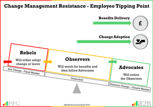 "Change Management, Change Management Resistance, ""Without employee resistance, you will not achieve organisational change"" ~ Peter F Gallagher, Change Management and Change Resistance - Finding the Tipping Point for Employees,, Peter F Gallagher Author of ""The Leadership of Change"", The Leadership of Change – volume 1, The Leadership of Change Fables, Enabling the leadership of change, a2B Consulting, a2B Advisory Consulting, a2B Consulting  London & Edinburgh, Management Consultancy London & Edinburgh, Business Management Consultants London & Edinburgh, Management Consulting London & Edinburgh, Management Consultants London & Edinburgh,  Change Management Consultants London & Edinburgh, Peter F Gallagher Speaker, Peter F Gallagher Author, Peter F Gallagher Change Management Expert, Sarah L Gallagher, Business Improvement London & Edinburgh, Operational Excellence, a2B Advisory Consulting, www.a2B.consuling, Peter F Gallagher, PeterFGallagher.com, www.PeterFGallagher.com, Peter F Gallagher Speaker, Portfolio, Programme and Projects, Project Delivery, Change Management - Change Agents, Enabling Step Business Improvement, #LeadershipOfChange, Peter F Gallagher Change Management Expert,"