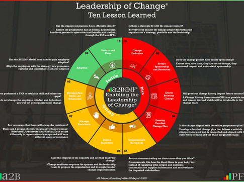 Leadership of Change - Ten Lessons Learned