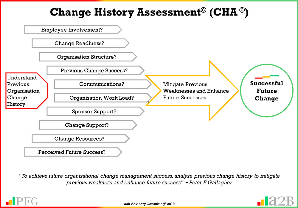 "Change History Assessment, Change Management - Previous History Will Impact Future Success, ""If an organisation has a history of change failure, future success will require a different approach"" ~ Peter F Gallagher, ""To achieve future organisational change management success, analyse previous change history to mitigate previous weakness and enhance future success"" ~ Peter F Gallagher, Peter F Gallagher Change Management Expert, Peter F Gallagher Change Management Keynote Speaker a2B AUILM Employee adoption model, a2B5R® Employee Behavioural Model, a2BCMF, Peter F Gallagher Author of ""The Leadership of Change"", The Leadership of Change volume 1 Fables, #LeadershipOfChange, enablingtheleadershipofchange.com, a2B Advisory Consulting, www.a2B.consulting, Peter F Gallagher, PeterFGallagher.com, PFG Speaks,"