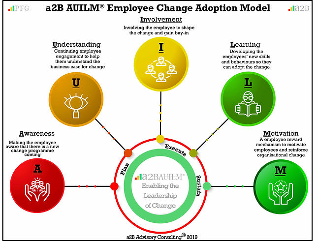 AUILM a2B Change Management Employee Adoption Model, Peter F Gallagher Change Management Expert, a2B.consulting, peterfgallagher.com, The Leadership of Change Volume 1 - Fables, the change explosion, The Leadership of Change Volume 2 – Change Management Pocket Guide, The Leadership of Change – Volume 3 Leadership Solutions Handbook, change management models, The Leadership of Change – Volume 1-3, Change Leadership, Peter F Gallagher  Author, Peter F Gallagher International Speaker, Enabling the leadership of change,