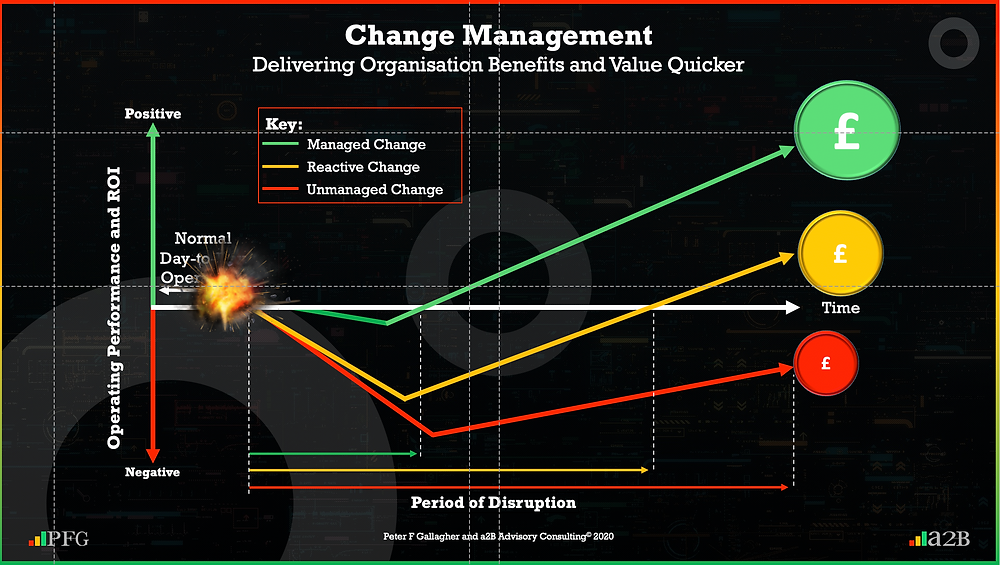 Change Management Benefits Managed Change versus unmanaged/reactive change Peter F Gallagher Change Management Expert Speaker and Global Though Leader, Change Management Benefits organisational change management versus delivering normal day-to-day operations,  #LeadershipOfChange, Change Management Framework, Change Management Models, a2BCMF, AUILM, a2B5R,