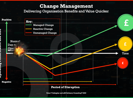 Change Management Benefits – Managed Change Vs Unmanaged or Reactive Change