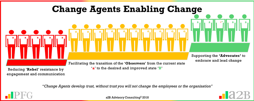"Change Agents, ""Without employee resistance, you will not achieve organisational change"" ~ Peter F Gallagher, Change Management and Change Resistance – Finding the Tipping Point for Employees,, Peter F Gallagher Author of ""The Leadership of Change"", The Leadership of Change – volume 1, The Leadership of Change Fables, Enabling the leadership of change, a2B Consulting, a2B Advisory Consulting,, Peter F Gallagher Speaker, Peter F Gallagher Author, Peter F Gallagher Change Management Expert, Sarah L Gallagher, Operational Excellence, a2B Advisory Consulting, www.a2B.consuling, Peter F Gallagher, PeterFGallagher.com, www.PeterFGallagher.com, Peter F Gallagher Speaker,, Change Management, Enabling Step Business Improvement, #LeadershipOfChange,"