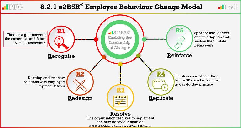 LoCA 8.2.1 New Behaviour 5r Actee 202006