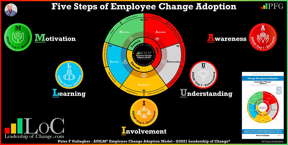 Change Management Behaviour Quotes, Change Management Quotes, Peter F Gallagher, for change adoption to be successful support the employees through the change transition by providing Awareness Understanding Involvement Learning Motivation, Peter F Gallagher Change Management Experts, Peter F Gallagher Change Management Speakers, Peter F Gallagher Change Management Global Thought Leaders, change management behaviour book, Leadership of Change, Employee Behaviour Change,