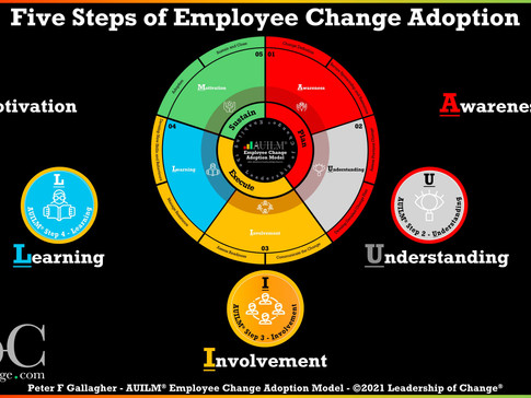 AUILM® Employee Change Adoption Model