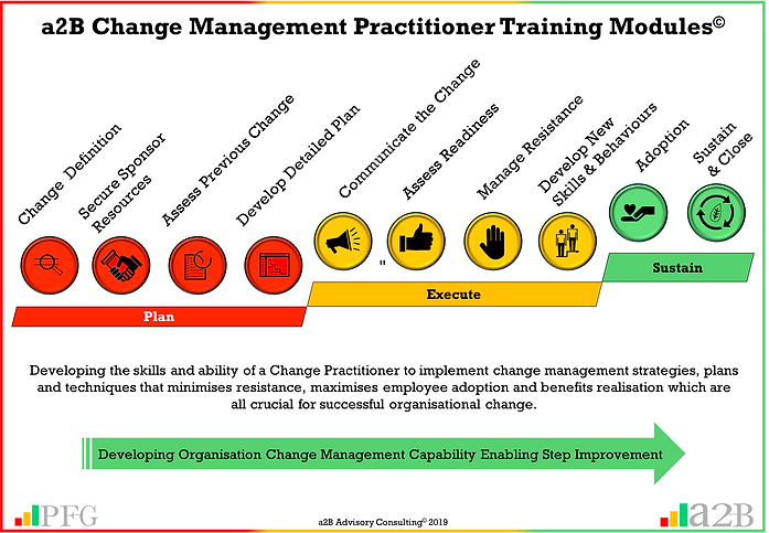 a2B Change Management Practitioner Training Certification, a2BCMP Training, Peter F Gallagher Change Management Expert, a2B.consulting, peterfgallagher.com, The Leadership of Change Volume 1 - Fables, the change explosion, The Leadership of Change Volume 2 – Change Management Pocket Guide, The Leadership of Change – Volume 3 Leadership Solutions Handbook, change management models, The Leadership of Change – Volume 1-3, Change Leadership, Peter F Gallagher  Author, Peter F Gallagher International Speaker, Enabling the leadership of change,