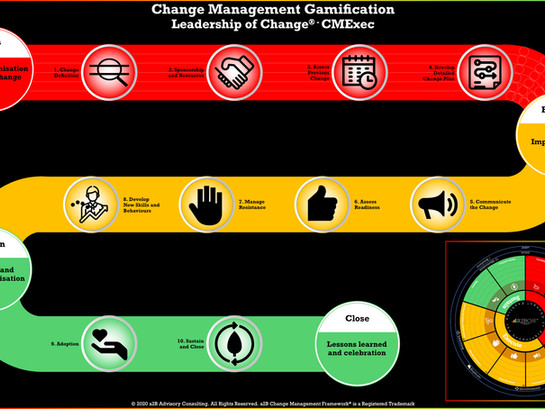 Change Management Gamification Leadership - Introduction