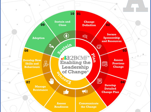 Change Management Gamification Leadership - Leadership of Change® Volume A (Cover Design Release)
