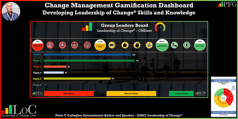 Change Management Gamification CMExec Dashboard, leadership of change volumes 1, 2, 3 & A, Peter F Gallagher Speaker, Peter F Gallagher Change Management Expert, a2B.consulting, Change Leadership, Peter F Gallagher Change Management Global Thought Leader, Enabling the leadership of change, #LeadershipOfChange, a2BCMF, AUILM, a2B5R,
