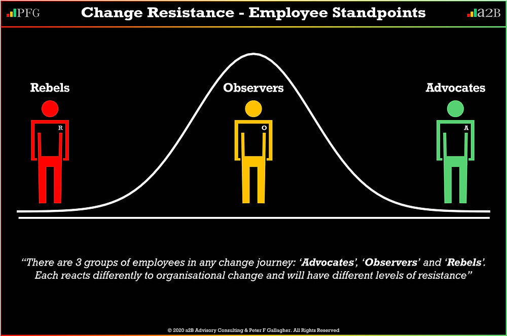 Change Resistance – Employee Standpoints ~ There are 3 groups of employees in any change journey: 'Advocates', 'Observers' and 'Rebels', each reacts differently to organisational change and will have different levels of resistance, ~ Peter f Gallagher, Peter F Gallagher Change Management Expert though leader speaker,