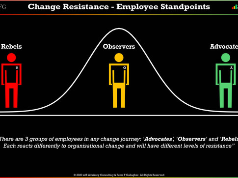 Change Resistance – Employee Standpoints