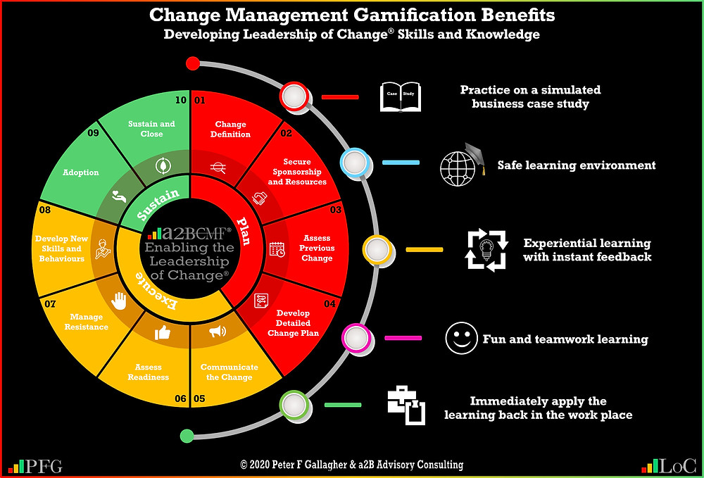 change management gamification benefits, change management gamification peter f gallagher, we use gamification so that your leadership and employees can learn test and prepare for your organisational change peter f gallagher change, peter f gallagher change management expert speaker and global thought leader, effective change manager, change manager book, change management handbook,