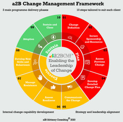 a2B Advisory Consulting Change Management Framework