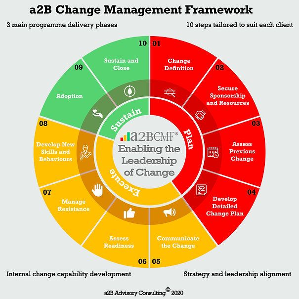 a2B Change Management Framework, a2BCMF, a2B Consulting, [Author: Peter F Gallagher] a2B Change Management Framework, Peter F Gallagher Organisation Change Management Keynote Speaker, Peter F Gallagher Change Management Expert, Leadership of Change, a2B Consulting