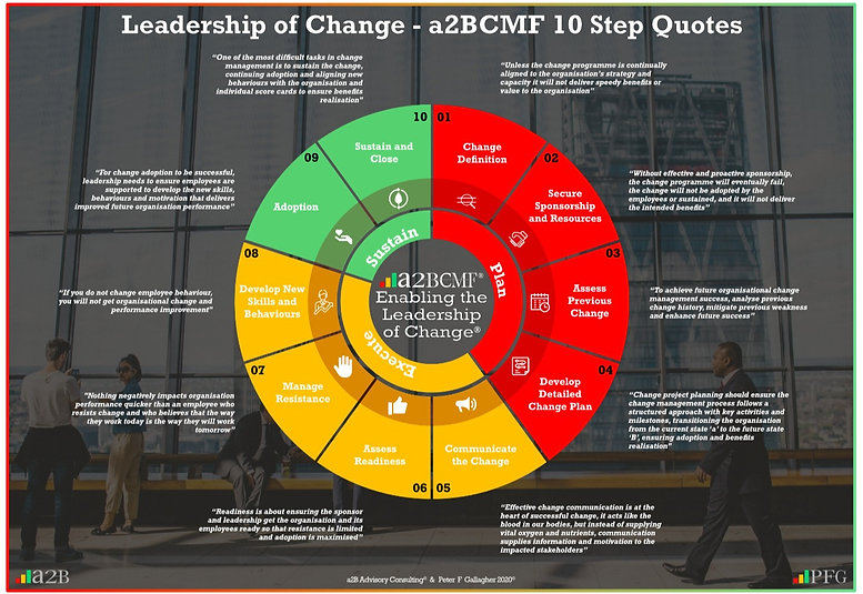 Change Management a2BCMF Step Quotes, Change Management a2BCMF Step Quotes Peter F Gallagher, Peter F Gallagher Change Management Expert Speaker and Global Thought Leader,