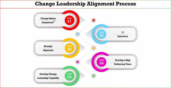 LoC4 2.3 Leadership Alignment 20200409 v