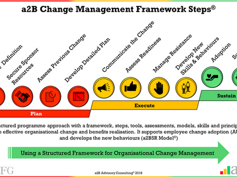 Change Management - 5 Reasons to use a Structured Framework for Implementing Organisational Change